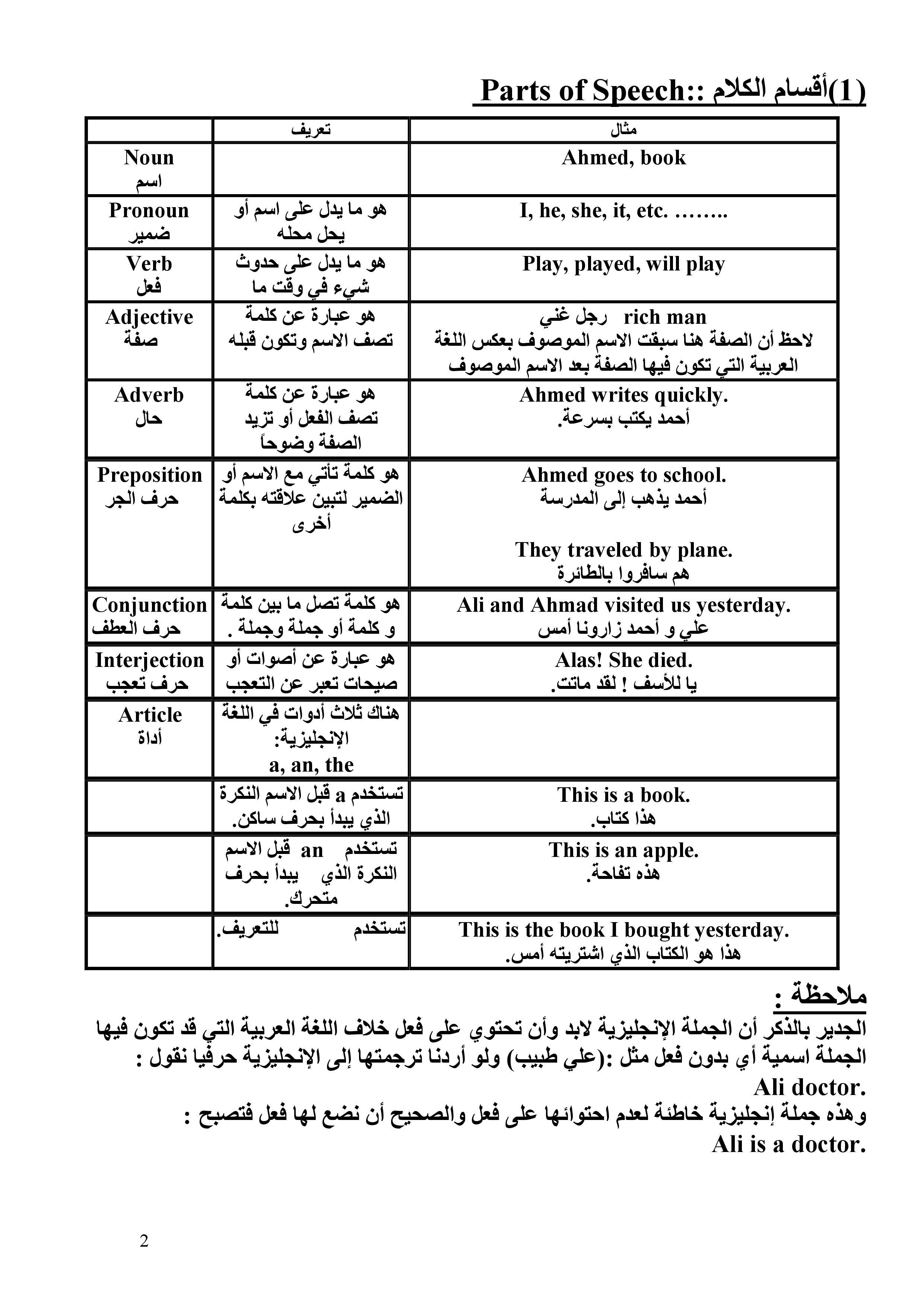 Learn english grammar – PDF – تعلم قواعد اللغة الإنجليزية